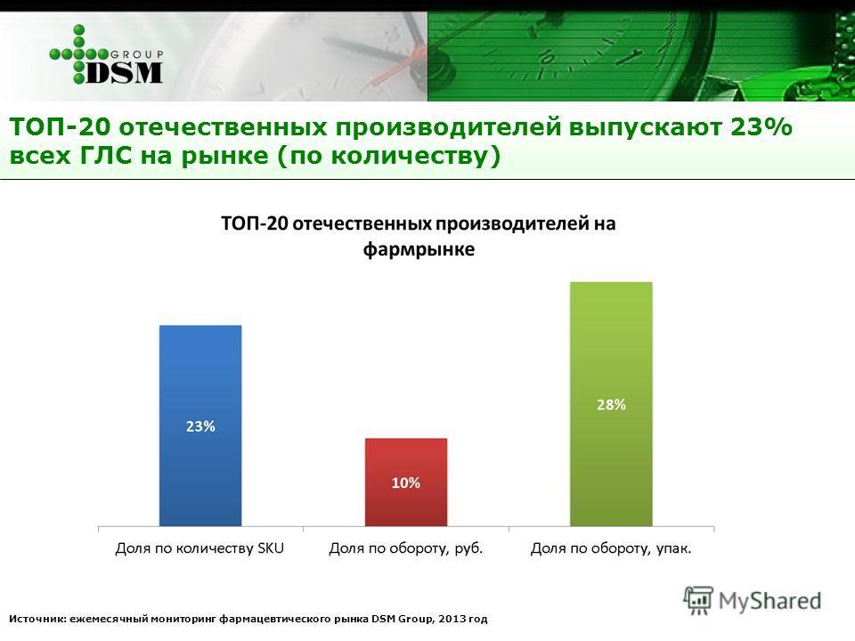 ТОП-20 отечественных производителей выпускают 23% всех ГЛС на рынке (по количеству) Источник: ежемесячный мониторинг фармацевтического рынка DSM Group, 2013 год