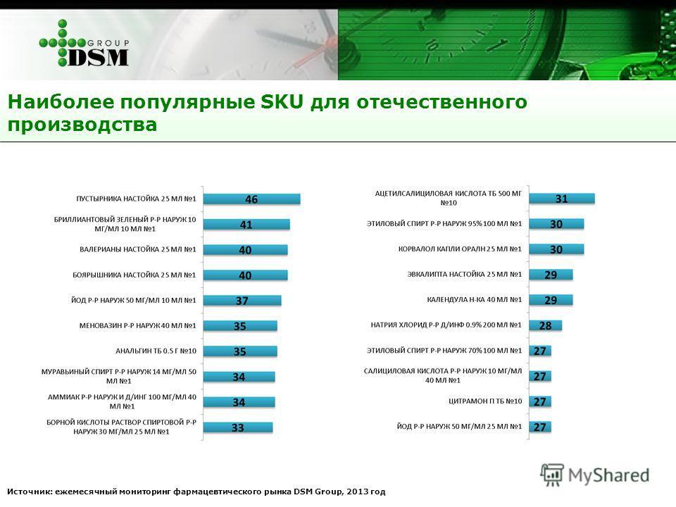 Наиболее популярные SKU для отечественного производства Источник: ежемесячный мониторинг фармацевтического рынка DSM Group, 2013 год