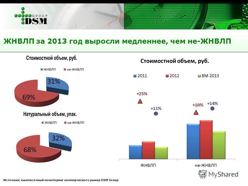 ЖНВЛП за 2013 год выросли медленнее, чем не-ЖНВЛП Источник: ежемесячный мониторинг коммерческого рынка DSM Group