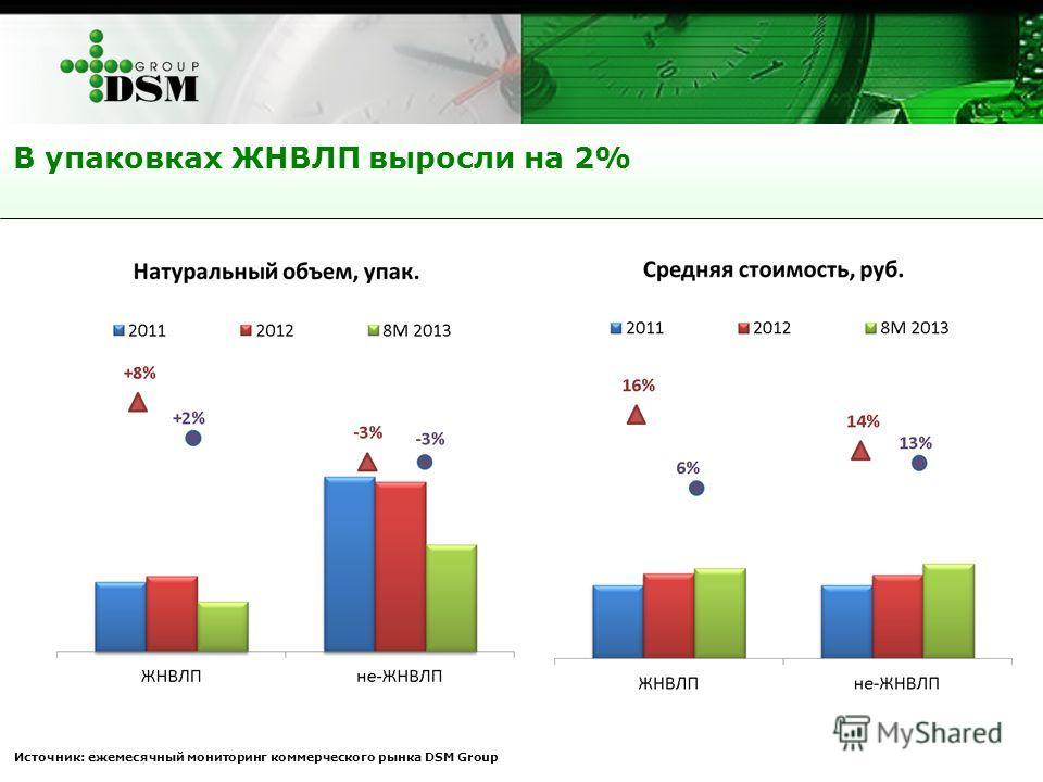 В упаковках ЖНВЛП выросли на 2% Источник: ежемесячный мониторинг коммерческого рынка DSM Group