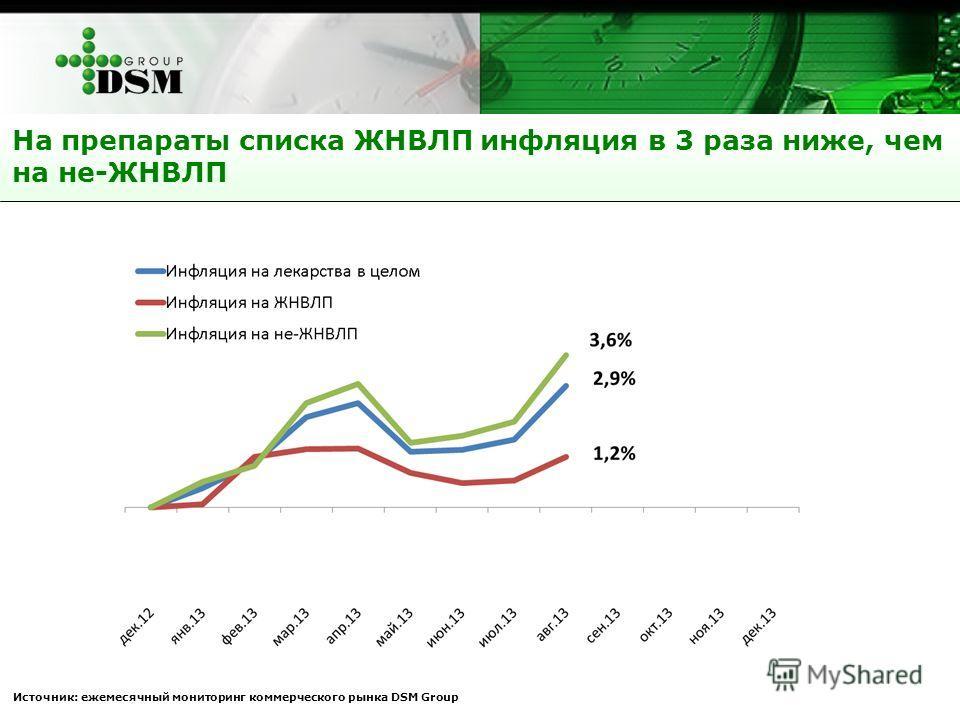 На препараты списка ЖНВЛП инфляция в 3 раза ниже, чем на не-ЖНВЛП Источник: ежемесячный мониторинг коммерческого рынка DSM Group