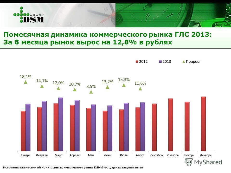 Помесячная динамика коммерческого рынка ГЛС 2013: За 8 месяца рынок вырос на 12,8% в рублях Источник: ежемесячный мониторинг коммерческого рынка DSM Group, ценах закупки аптек