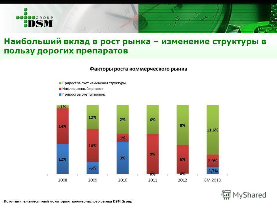 Наибольший вклад в рост рынка – изменение структуры в пользу дорогих препаратов Источник: ежемесячный мониторинг коммерческого рынка DSM Group