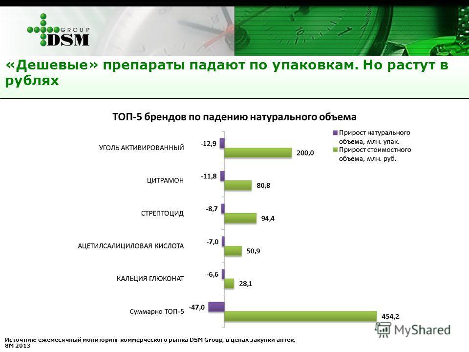 «Дешевые» препараты падают по упаковкам. Но растут в рублях Источник: ежемесячный мониторинг коммерческого рынка DSM Group, в ценах закупки аптек, 8М 2013