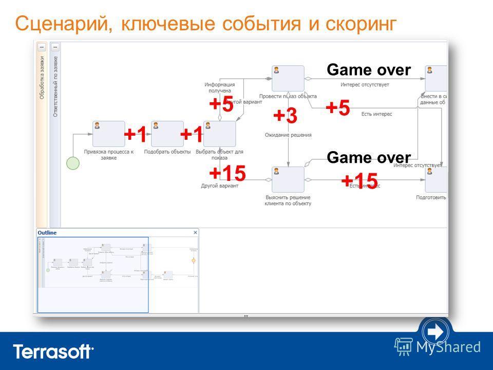 Сценарий, ключевые события и скоринг +5 +15 Game over +3+3 +15 +5+5 Game over +1+1+1+1