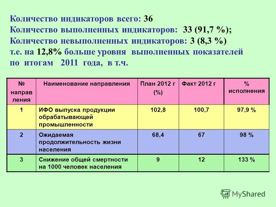 Количество индикаторов всего: 36 Количество выполненных индикаторов: 33 (91,7 %); Количество невыполненных индикаторов: 3 (8,3 %) т.е. на 12,8% больше уровня выполненных показателей по итогам 2011 года, в т.ч. направ ления Наименование направленияПла
