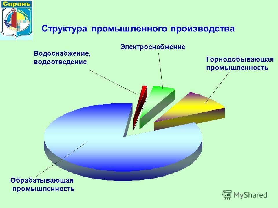 Структура промышленного производства Обрабатывающая промышленность Электроснабжение Горнодобывающая промышленность Водоснабжение, водоотведение