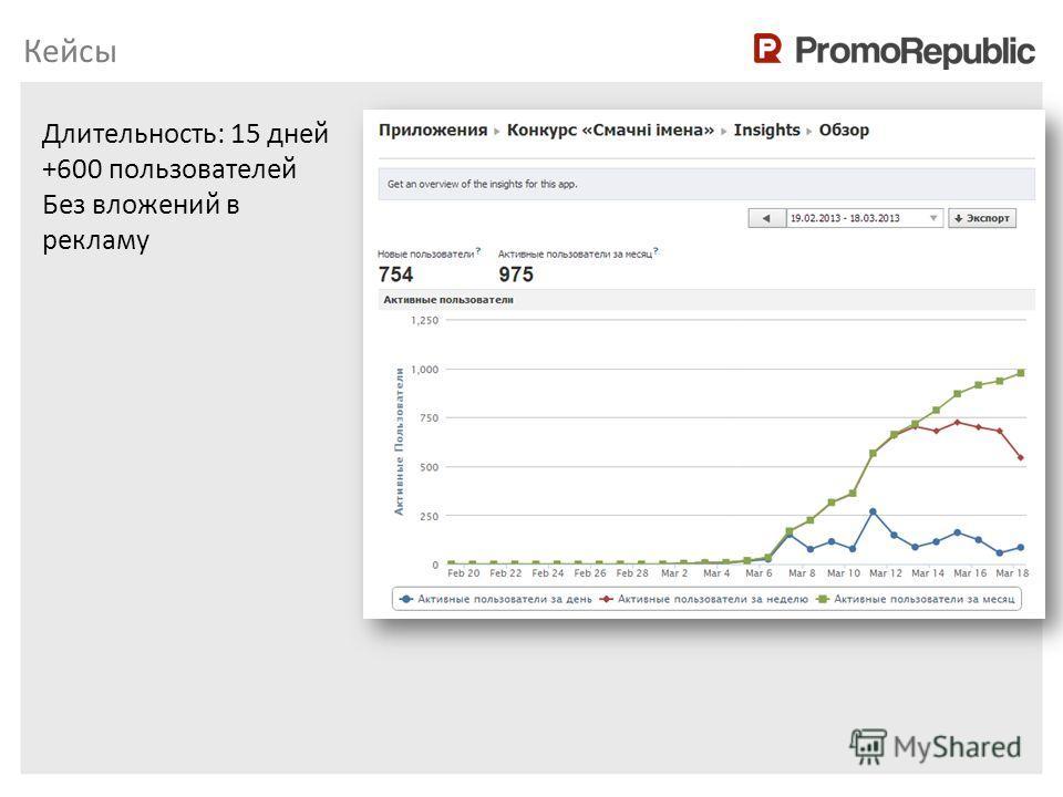 Обзор платформы PromoRepublic Длительность: 15 дней +600 пользователей Без вложений в рекламу Кейсы