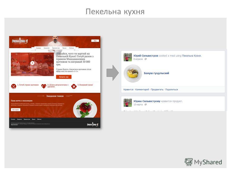 Обзор платформы PromoRepublic Пекельна кухня