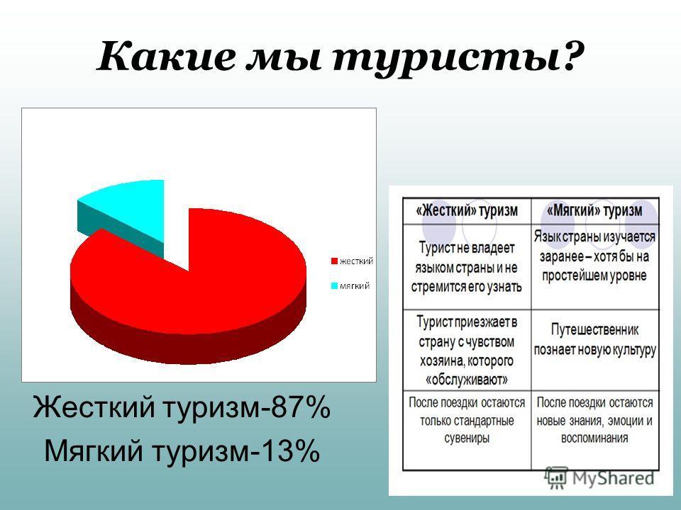 Какие мы туристы? Жесткий туризм-87% Мягкий туризм-13%