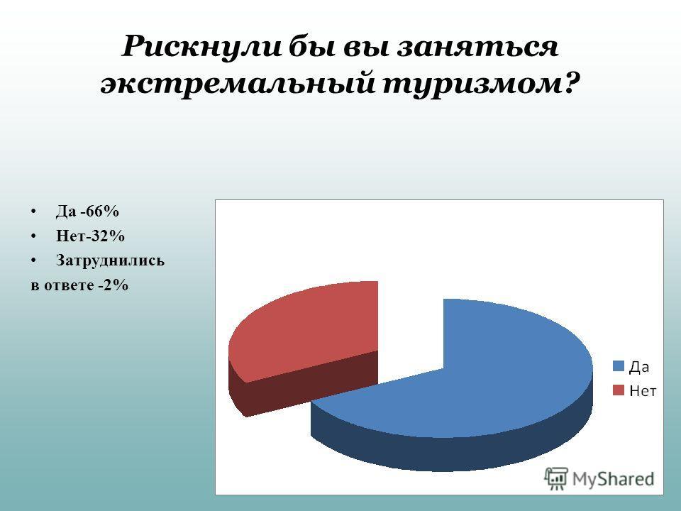 Рискнули бы вы заняться экстремальный туризмом? Да -66% Нет-32% Затруднились в ответе -2%