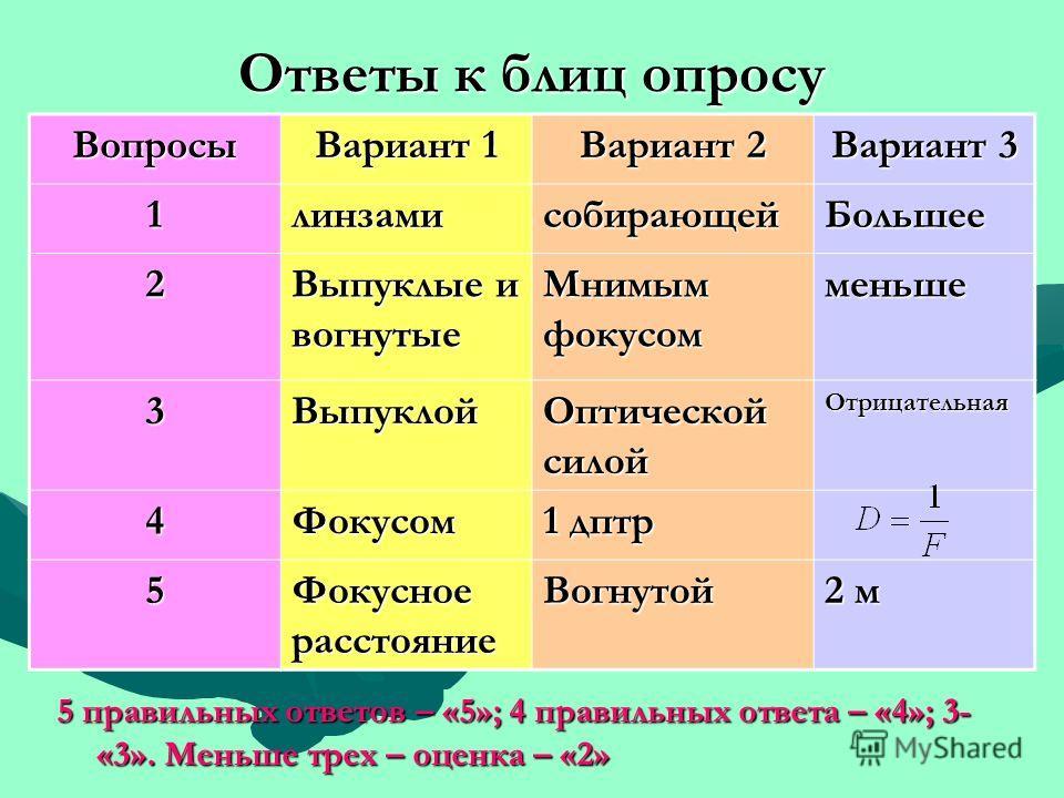 Ответы к блиц опросу 5 правильных ответов – «5»; 4 правильных ответа – «4»; 3- «3». Меньше трех – оценка – «2» Вопросы Вариант 1 Вариант 2 Вариант 3 1линзамисобирающейБольшее 2 Выпуклые и вогнутые Мнимым фокусом меньше 3Выпуклой Оптической силой Отри