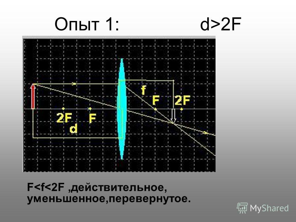 Опыт 1: d>2F F