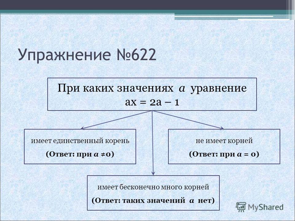 Упражнение 622 При каких значениях a уравнение ax = 2a – 1 не имеет корней (Ответ: при a = 0) имеет бесконечно много корней (Ответ: таких значений a нет) имеет единственный корень (Ответ: при а 0)