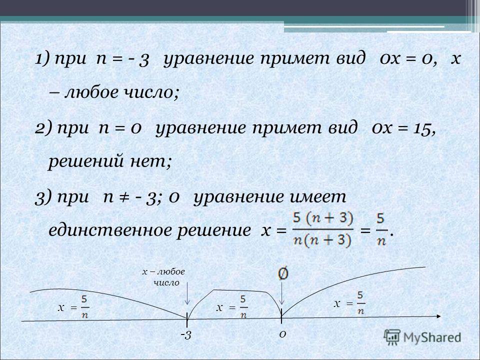 1) при n = - 3 уравнение примет вид 0x = 0, x – любое число; 2) при n = 0 уравнение примет вид 0x = 15, решений нет; 3) при n - 3; 0 уравнение имеет единственное решение x = =. х = x – любое число -3 0