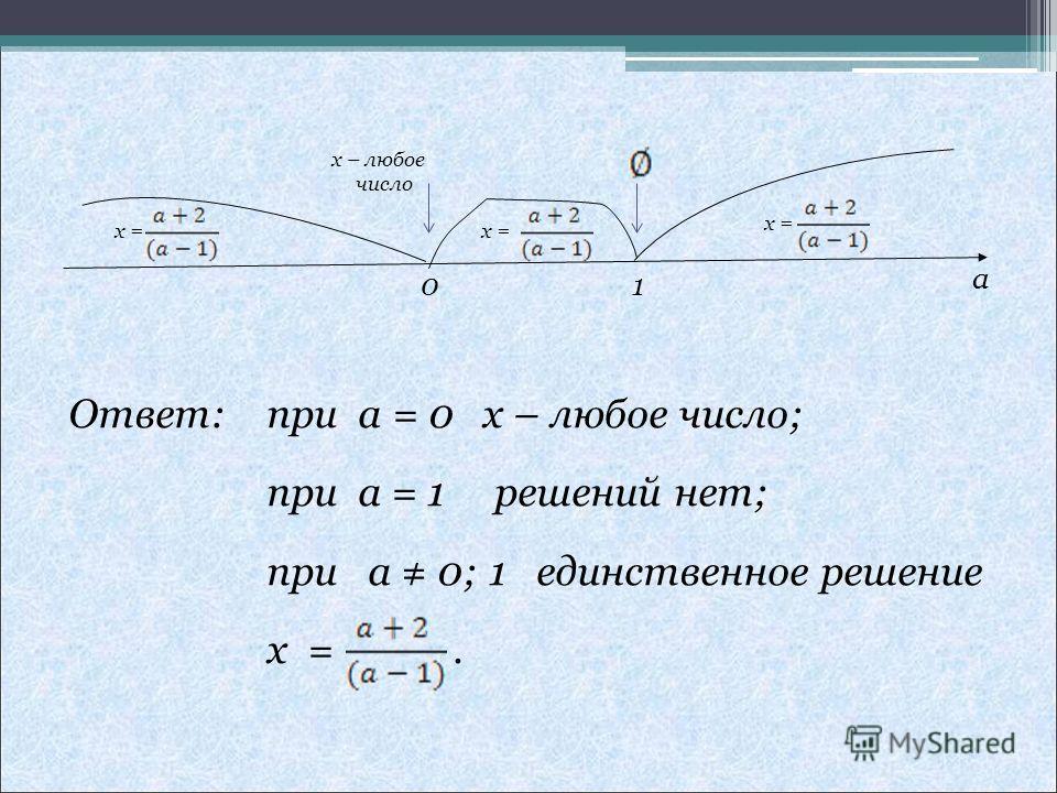 x = а Ответ: при a = 0 x – любое число; при a = 1 решений нет; при a 0; 1 единственное решение x =. x – любое число 0 1 x =