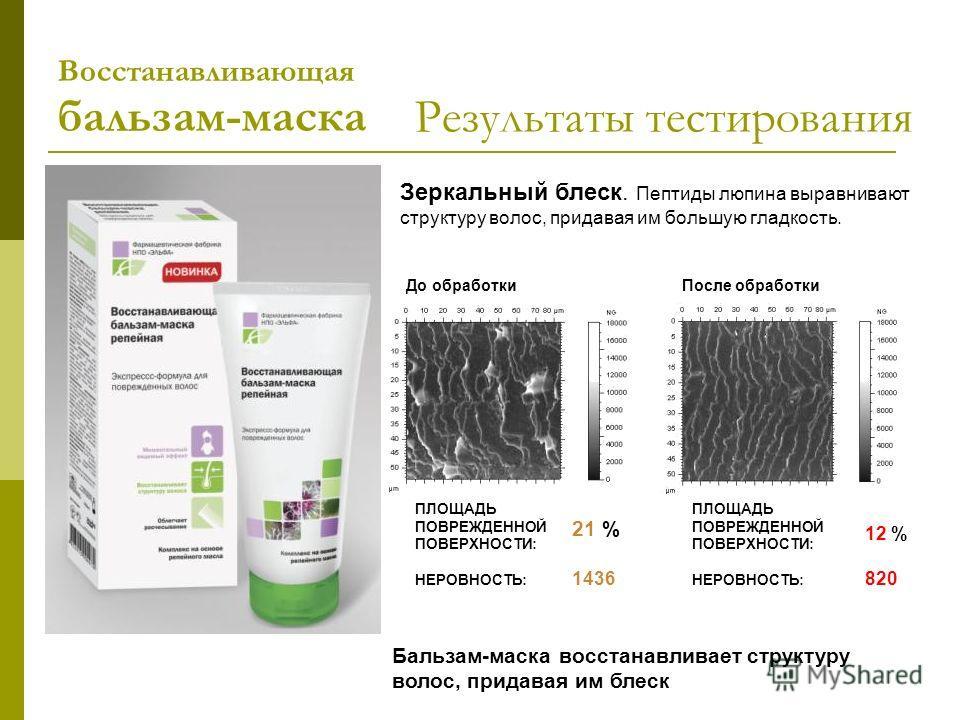 Зеркальный блеск. Пептиды люпина выравнивают структуру волос, придавая им большую гладкость. после Бальзам-маска восстанавливает структуру волос, придавая им блеск Результаты тестирования Восстанавливающая бальзам-маска До обработкиПосле обработки ПЛ