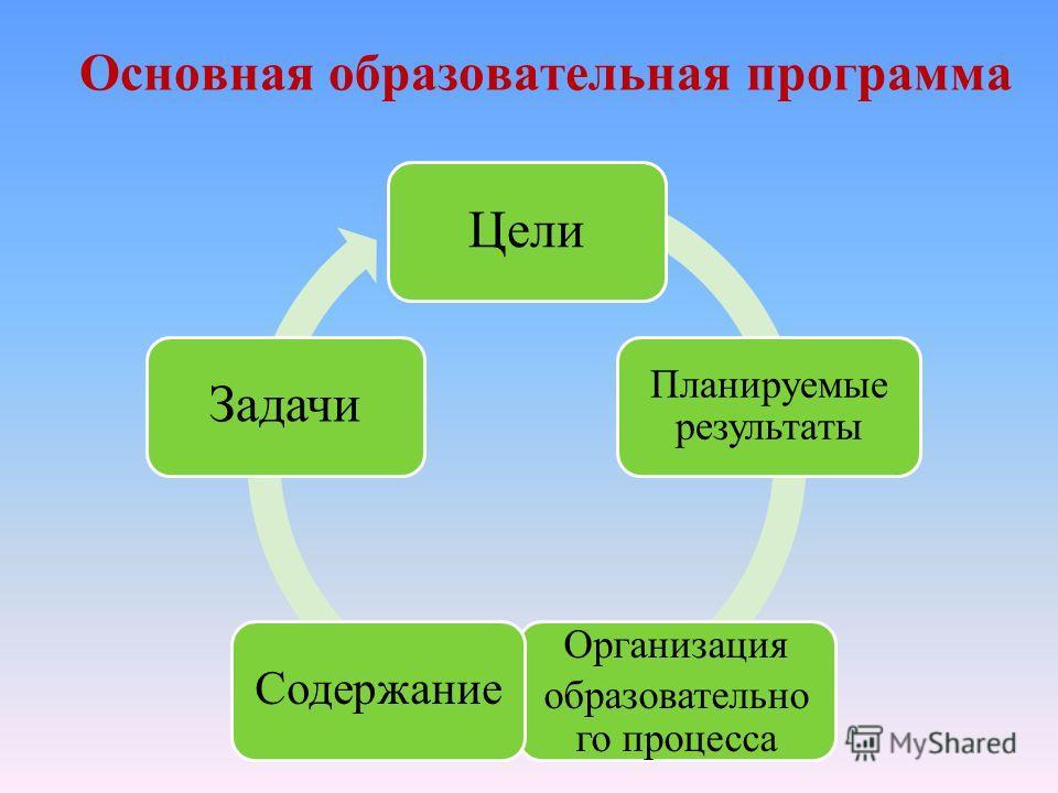Основная образовательная программа Цели Планируемые результаты Организация образовательно го процесса Содержание Задачи