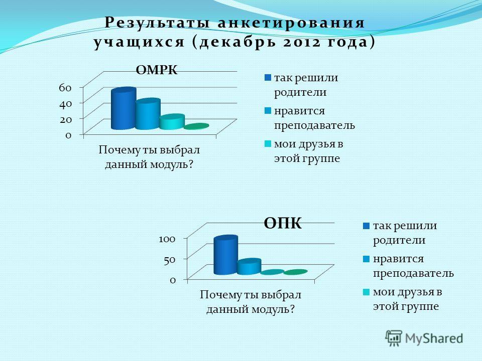 Результаты анкетирования учащихся (декабрь 2012 года)