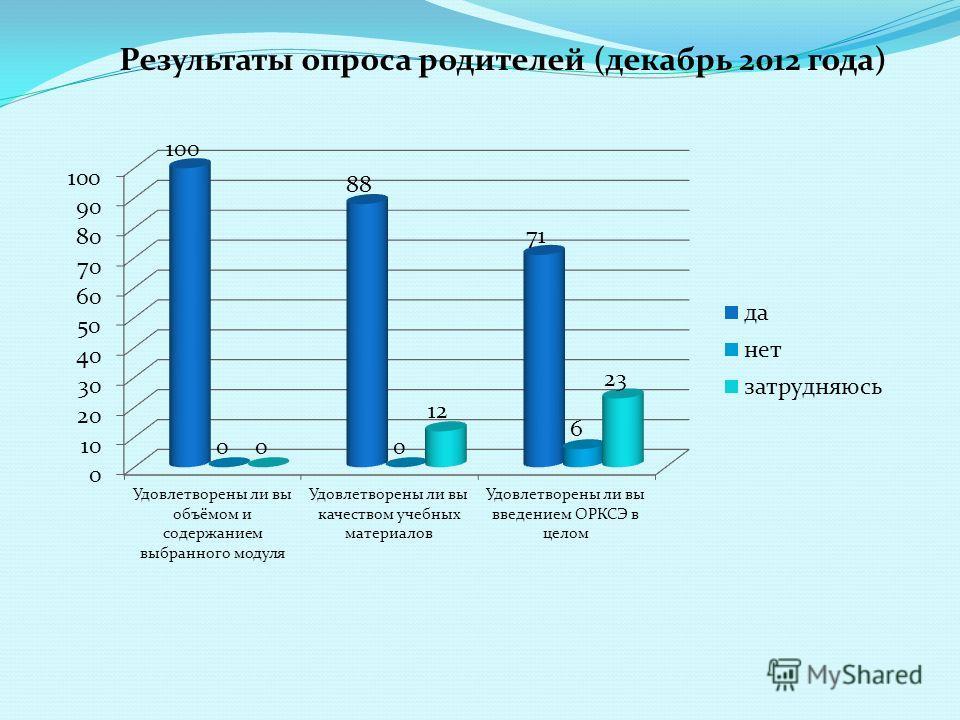 Результаты опроса родителей (декабрь 2012 года)