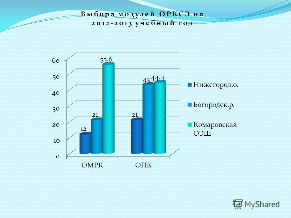 Выбора модулей ОРКСЭ на 2012-2013 учебный год