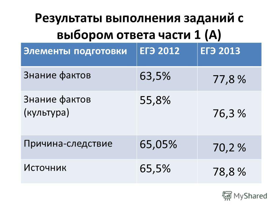 Результаты выполнения заданий с выбором ответа части 1 (А) Элементы подготовкиЕГЭ 2012ЕГЭ 2013 Знание фактов 63,5% 77,8 % Знание фактов (культура) 55,8% 76,3 % Причина-следствие 65,05% 70,2 % Источник 65,5% 78,8 %