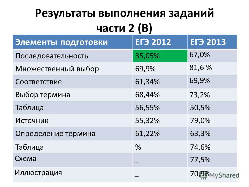 Результаты выполнения заданий части 2 (В) Элементы подготовкиЕГЭ 2012ЕГЭ 2013 Последовательность35,05% 67,0% Множественный выбор69,9% 81,6 % Соответствие61,34% 69,9% Выбор термина68,44% 73,2% Таблица56,55%50,5% Источник55,32%79,0% Определение термина