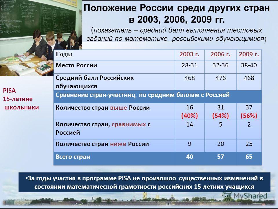 Положение России среди других стран в 2003, 2006, 2009 гг. ( показатель – средний балл выполнения тестовых заданий по математике российскими обучающимися) За годы участия в программе PISA не произошло существенных изменений в состоянии математической
