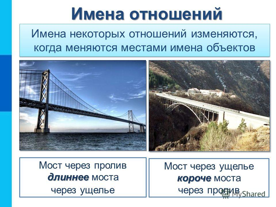 Имена некоторых отношений изменяются, когда меняются местами имена объектов длиннее Мост через пролив длиннее моста через ущелье короче Мост через ущелье короче моста через пролив Имена отношений