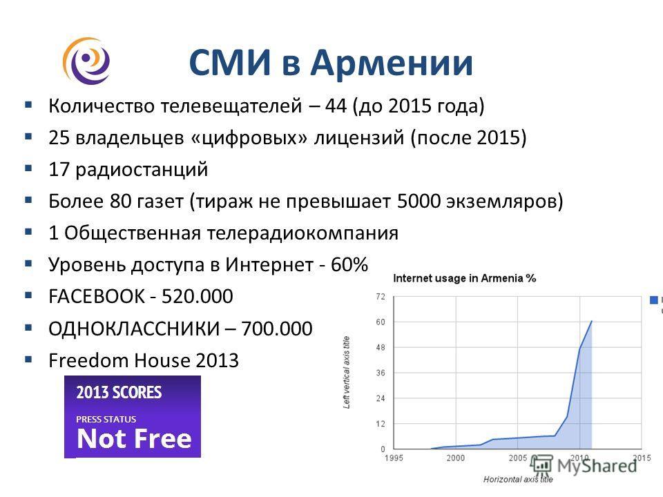 СМИ в Армении Количество телевещателей – 44 (до 2015 года) 25 владельцев «цифровых» лицензий (после 2015) 17 радиостанций Более 80 газет (тираж не превышает 5000 экземляров) 1 Общественная телерадиокомпания Уровень доступа в Интернет - 60% FACEBOOK -