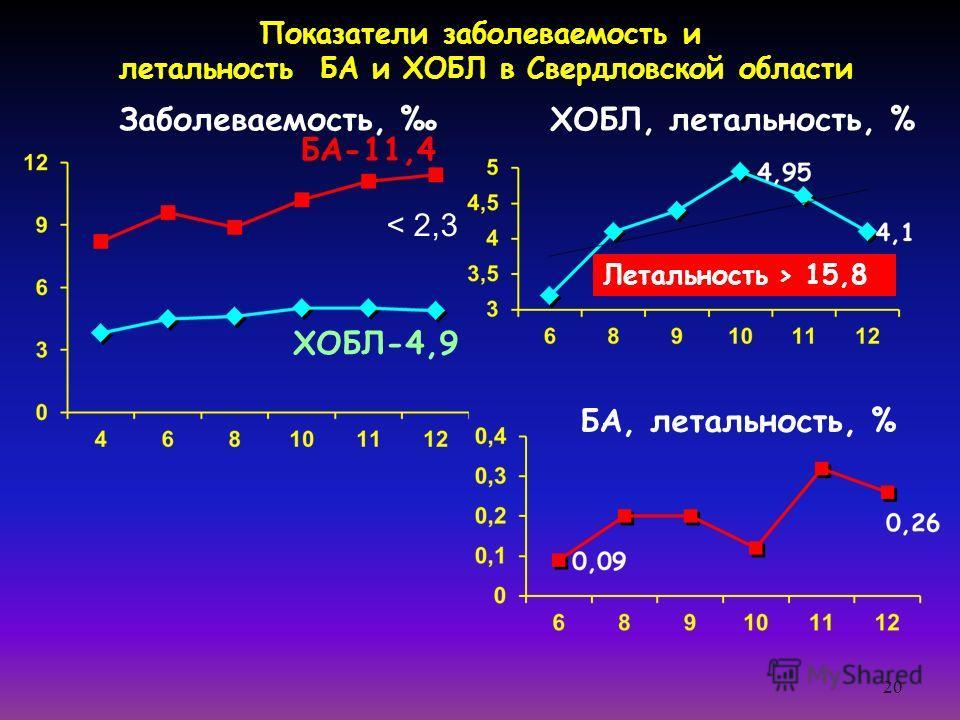20 Показатели заболеваемость и летальность БА и ХОБЛ в Свердловской области Заболеваемость, ХОБЛ, летальность, % БА, летальность, % < 2,3 Летальность > 15,8 БА-11,4 ХОБЛ-4,9