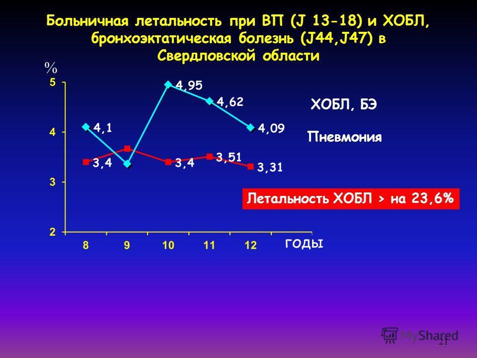 21 Больничная летальность при ВП (J 13-18) и ХОБЛ, бронхоэктатическая болезнь (J44,J47) в Свердловской области ХОБЛ, БЭ годы Пневмония % Летальность ХОБЛ > на 23,6%