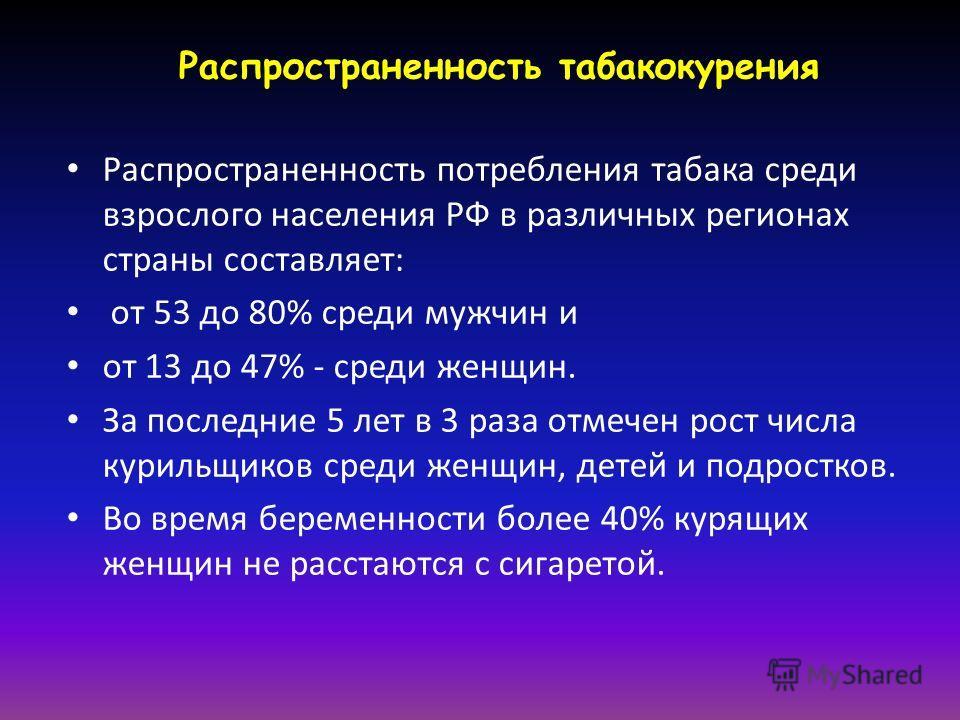 Распространенность табакокурения Распространенность потребления табака среди взрослого населения РФ в различных регионах страны составляет: от 53 до 80% среди мужчин и от 13 до 47% - среди женщин. За последние 5 лет в 3 раза отмечен рост числа куриль