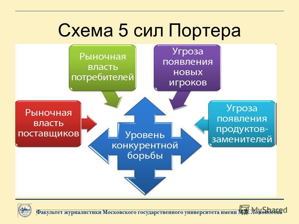 Пять сил влияния на компанию новые конкуренты - новые игроки на рынке; существующие конкуренты; «конкуренты», предлагающие продукты- заменители; власть поставщиков; власть покупателей;