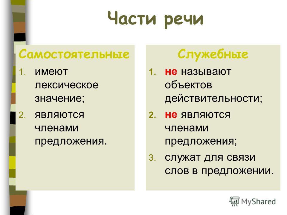 Части речи Самостоятельные 1. имеют лексическое значение; 2. являются членами предложения. Служебные 1. не называют объектов действительности; 2. не являются членами предложения; 3. служат для связи слов в предложении.