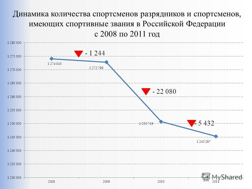 Динамика количества спортсменов разрядников и спортсменов, имеющих спортивные звания в Российской Федерации с 2008 по 2011 год - 1 244 - 5 432 - 22 080
