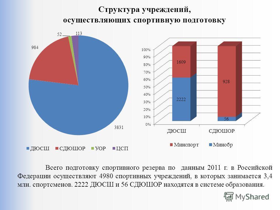 Структура учреждений, осуществляющих спортивную подготовку Всего подготовку спортивного резерва по данным 2011 г. в Российской Федерации осуществляют 4980 спортивных учреждений, в которых занимается 3,4 млн. спортсменов. 2222 ДЮСШ и 56 СДЮШОР находят