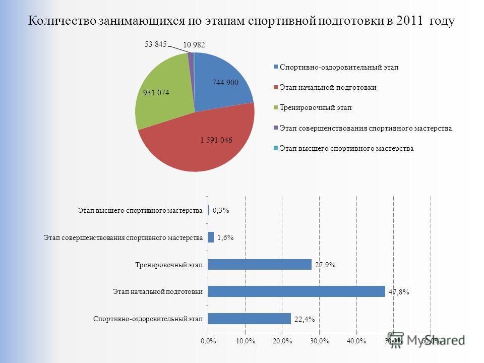 Количество занимающихся по этапам спортивной подготовки в 2011 году