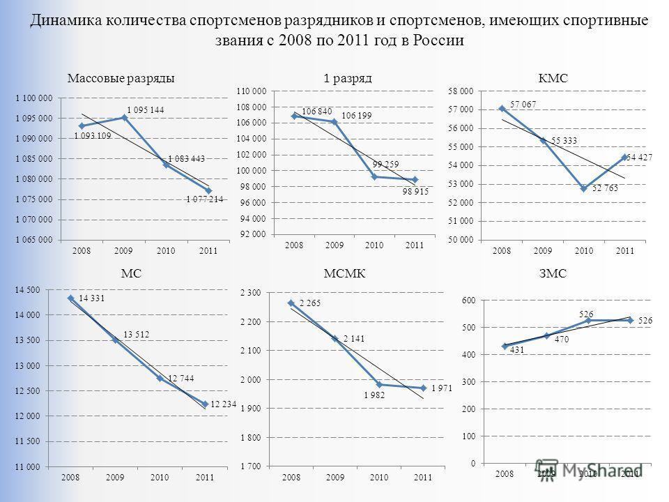 Динамика количества спортсменов разрядников и спортсменов, имеющих спортивные звания с 2008 по 2011 год в России Массовые разряды 1 разряд КМС МСЗМСМСМК