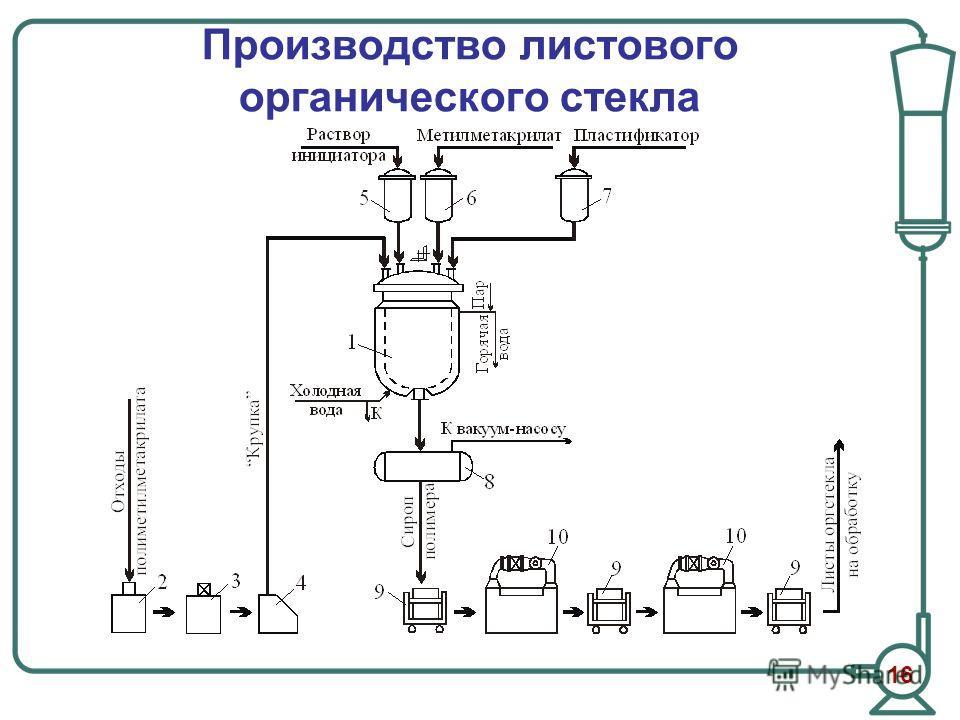 Производство листового органического стекла 16
