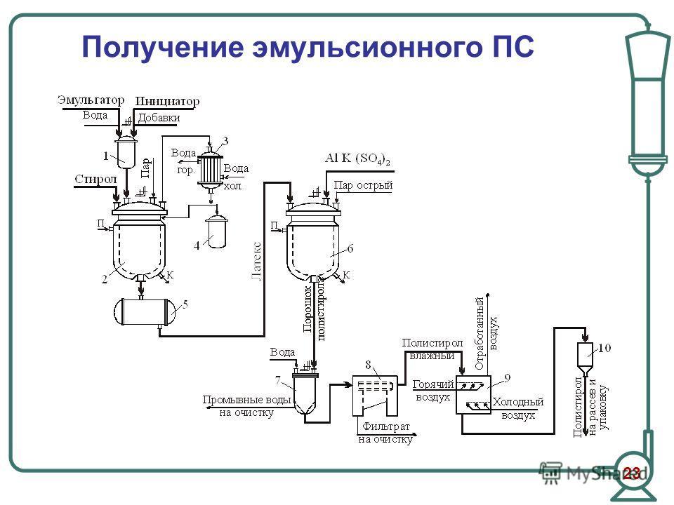 Получение эмульсионного ПС 23