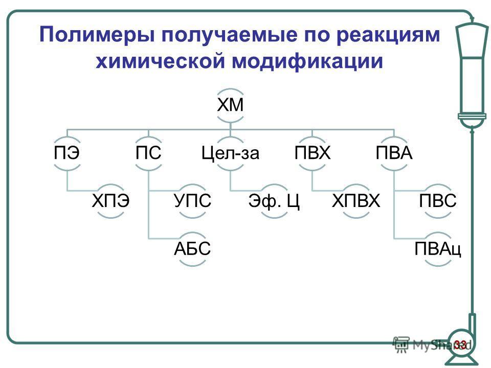 Полимеры получаемые по реакциям химической модификации ХМ ПЭ ХПЭ ПС УПС АБС Цел-за Эф. Ц ПВХ ХПВХ ПВА ПВС ПВАц 33