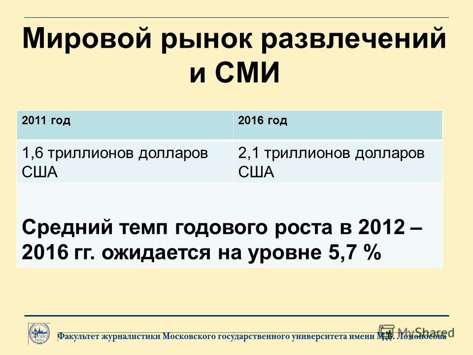 Мировой рынок развлечений и СМИ 2011 год2016 год 1,6 триллионов долларов США 2,1 триллионов долларов США Средний темп годового роста в 2012 – 2016 гг. ожидается на уровне 5,7 %