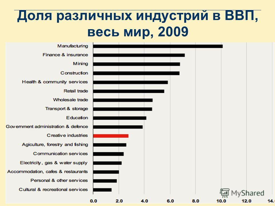 Доля различных индустрий в ВВП, весь мир, 2009