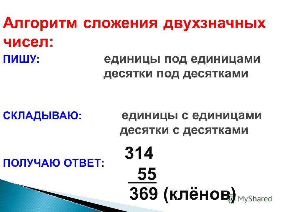 Алгоритм сложения двухзначных чисел: ПИШУ: единицы под единицами десятки под десятками СКЛАДЫВАЮ: единицы с единицами десятки с десятками ПОЛУЧАЮ ОТВЕТ: 314 55 369 (клёнов)