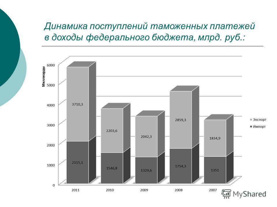Динамика поступлений таможенных платежей в доходы федерального бюджета, млрд. руб.: