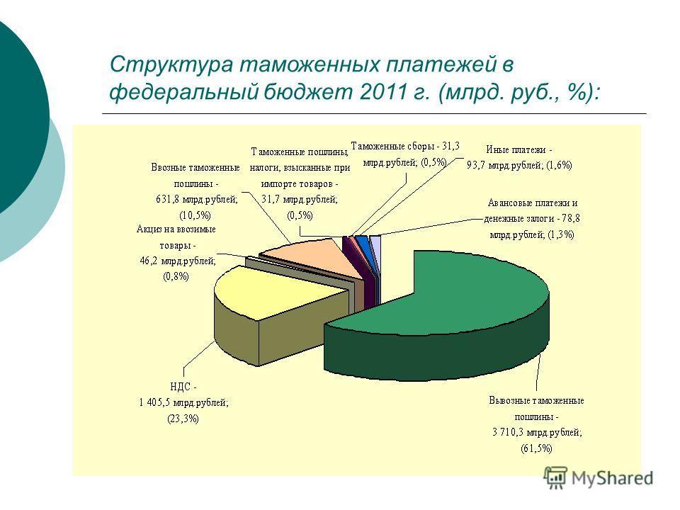 Структура таможенных платежей в федеральный бюджет 2011 г. (млрд. руб., %):
