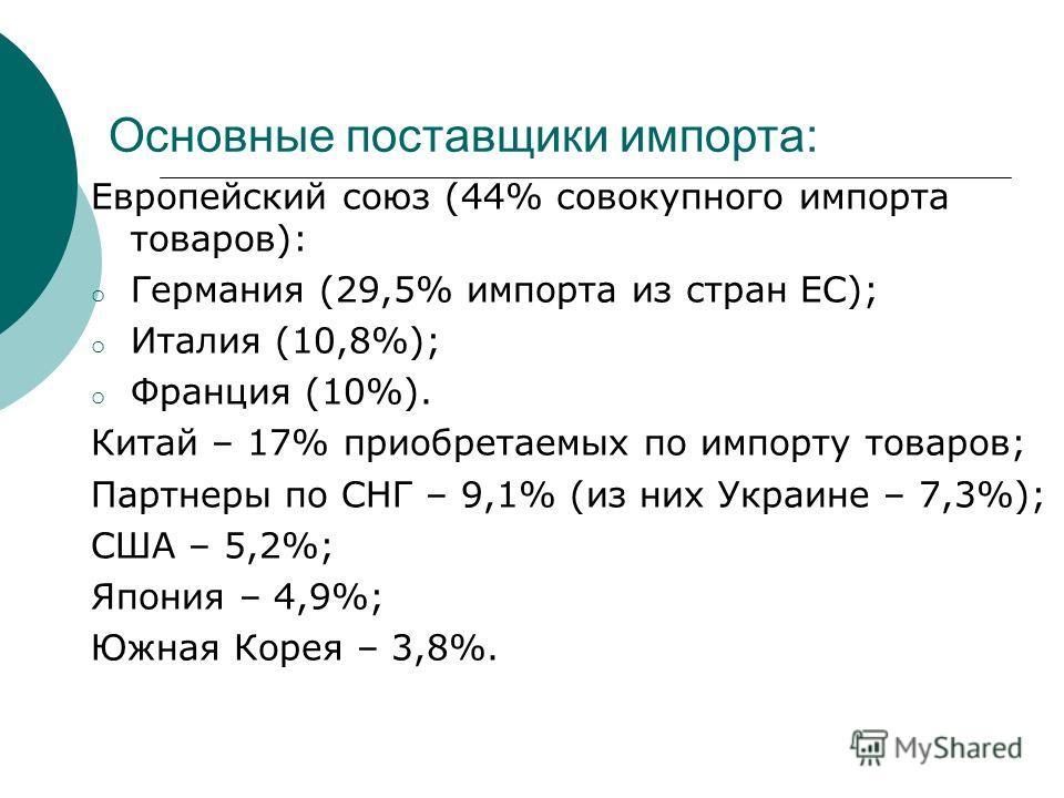 Основные поставщики импорта: Европейский союз (44% совокупного импорта товаров): o Германия (29,5% импорта из стран ЕС); o Италия (10,8%); o Франция (10%). Китай – 17% приобретаемых по импорту товаров; Партнеры по СНГ – 9,1% (из них Украине – 7,3%);