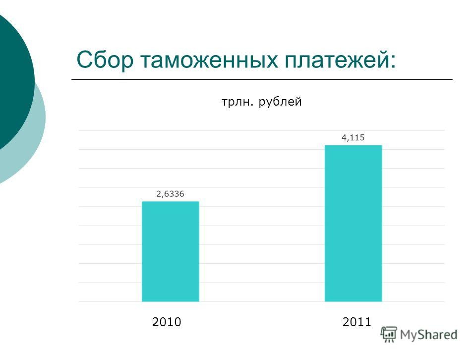 Сбор таможенных платежей: 20102011 трлн. рублей