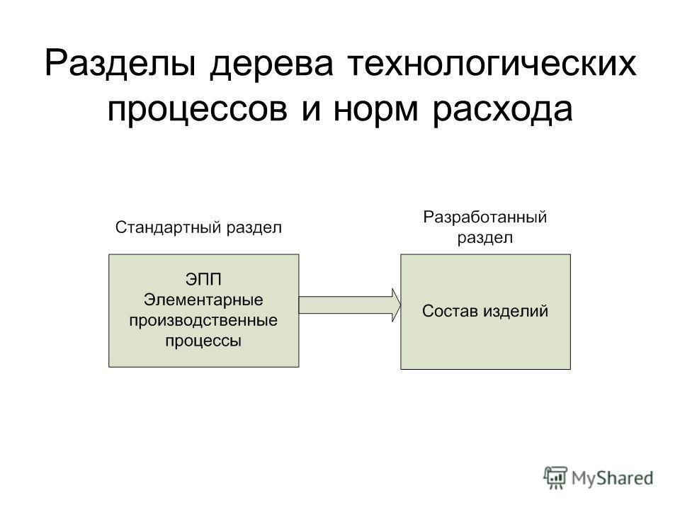 Разделы дерева технологических процессов и норм расхода